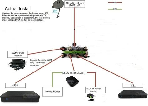 Directv Genie Mini Wiring Diagram by Connection Between Genie Hr34 And Mini Client C At