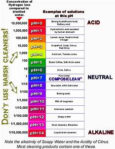 pH scale | pH Scale | 5th Grade Science | Pinterest | Ph ...
