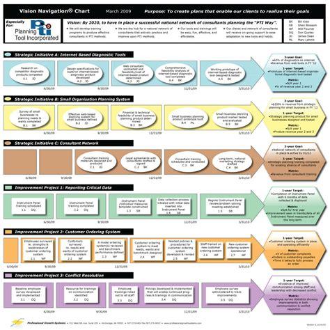 easy   strategic planning template