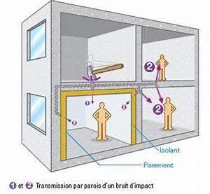 Isoler Une Porte Du Bruit : isolation phonique des bruits de choc ou impact ~ Dailycaller-alerts.com Idées de Décoration