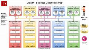 Business Capabilities Map