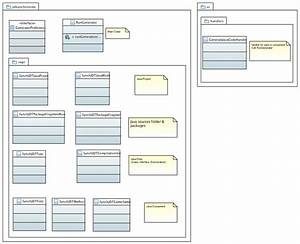Java Code Generation Developer Guide