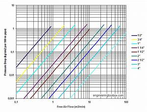 Compressed Air Pressure Drop In Engineering Toolbox