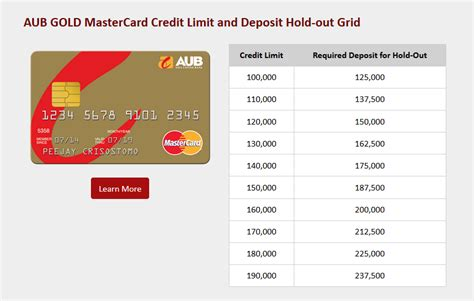 The bpi express start, according to the website, is the fastest way to secure a card from the bank of the philippine islands. The Best Secured Credit Cards in the Philippines - MoneySmart Philippines