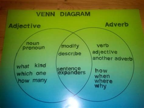 Using Diagram In Teaching by Venn Diagram Adjectives And Adverbs Thinking Maps