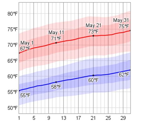 average weather in may for dubrovnik croatia weatherspark
