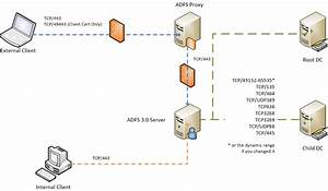 Adfs 3 0 Firewall Ports In Root