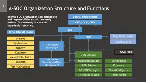 soc architecture tech stack process org structure