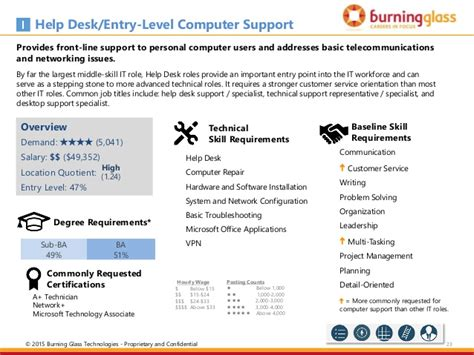 opportunities in chicago s it landscape