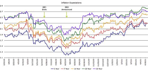 Nominal Yield (minus) TIPS = Inflation Expectations :: The ...