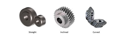 Types Of Gears- Spur Gear, Helical Gear, Bevel Gear Etc