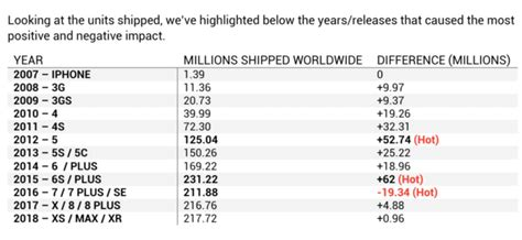 Apple's 12 Years Since The iPhone Have Grown Shipments By ...