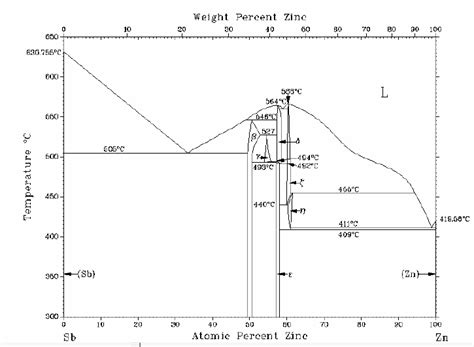 Mg Zn Phase Diagram by 7 Phase Diagram Of Zn Sb According To Ref 42
