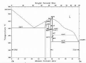 7  Phase Diagram Of Zn