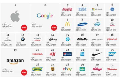 2013's Most Valuable Automotive Brands