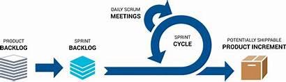 Scrum Agile Process Methodology Sprint Workflow Project