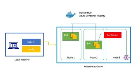 kubernetes   diagrams tsuyoshi ushio medium