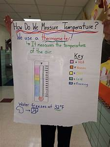 Measuring Temperature Anchor Chart Kindergarten Math
