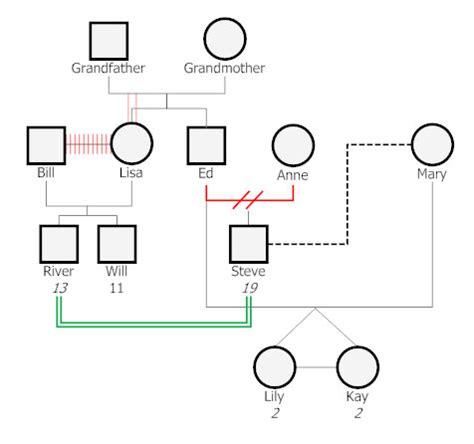 Genogram Template Genogram Learn Everything About Genograms