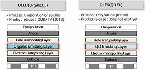 Qled Vs Oled : file oled vs wikimedia commons ~ Eleganceandgraceweddings.com Haus und Dekorationen