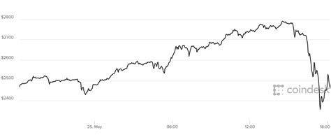 If history rhymes, we could be at the onset of a bear market for the crypto realm. Bitcoin Price: The Crash May Have Just Begun