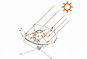 Parabolic Solar Cooker Manufacturers India Vesat Solar