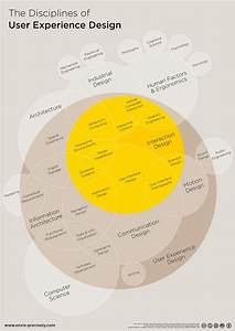 1136 Best Cool Infographics Gallery Images On Pinterest