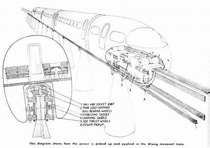 Alweg Monorail Future Progress Fine Gone Too