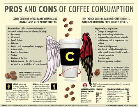 Pros And Cons Of Coffee Consumption Lavazza Coffee Machine Tesco Denver Scrub Loose Skin House Instructions White Table Pottery Barn News French