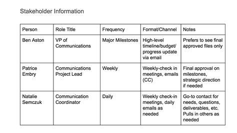 create  project communication plan