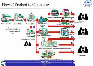 Flow Of Product To Consumer