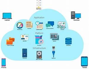 Web Application Development Performance Testing