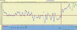 typical basal body temperature chart when trying again a journey of love august 2010