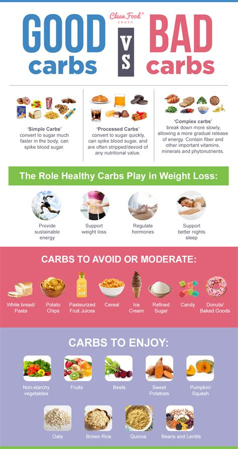 good  bad carbs  sources  healthy carbs