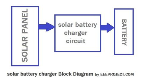 Solar Battery Charger Circuit With Voltage Regulator