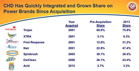 Church & Dwight's Impressive Growth Through Acquisitions