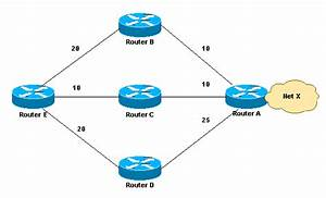 How Does Unequal Cost Path Load Balancing  Variance  Work In Igrp And Eigrp
