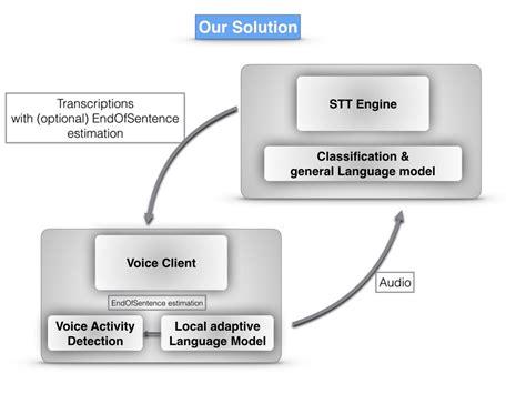 built  smart voice activity detection system