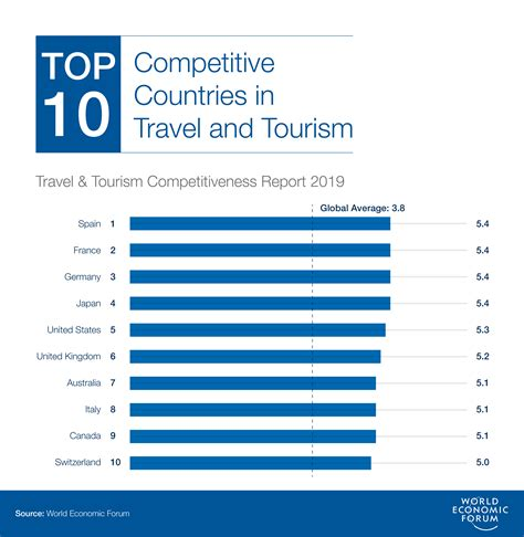 travel  tourism competitiveness report  reports