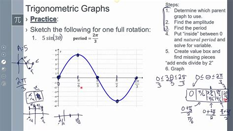Lesson 342 Foundations Of Trigonometry Graphing Trig Functions Period Youtube