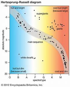 On A Hertzsprung Russell Diagram Where Would We Find Stars