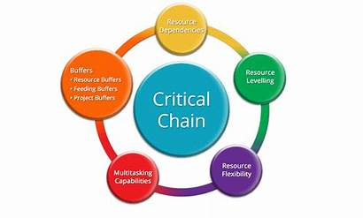 Project Effective Management Prince2 Methodologies Chain Critical