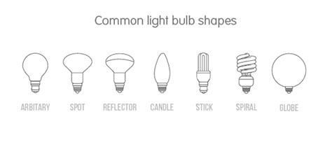 The Ultimate Beginner's Guide To Energy Saving Light Bulbs