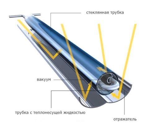 Методичка Расчет солнечного коллектора Производство читать онлайн или скачать бесплатно.