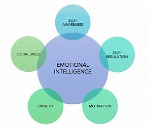 Emotional Intelligence: What Is It and How Do We Develop ...