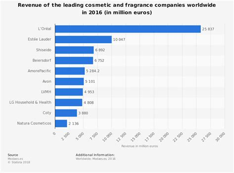 Fragrance Industry Statistics Trends Ysis