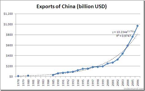 china statistics bureau exports indexmundi