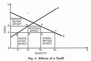 Tariffs as Restrictive Trade Device: Definition, Types and ...