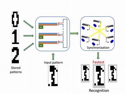 Recognition Pattern Hybrid Engineering System Advances Materials