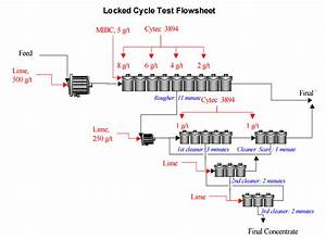 Locked Cycle Test Procedure - One  1  Product